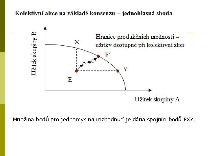 Množina bodů pro jednomyslná rozhodnutí je dána spojnicí bodů EXY.