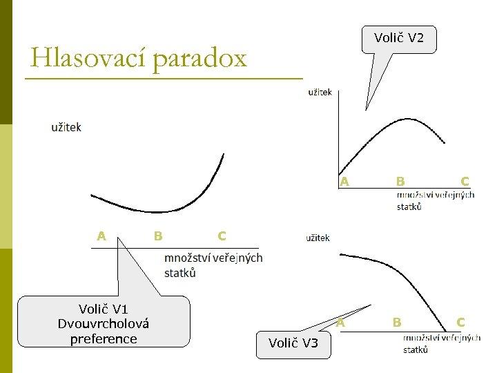 Volič V 2 Hlasovací paradox A B C Volič V 1 Dvouvrcholová preference A
