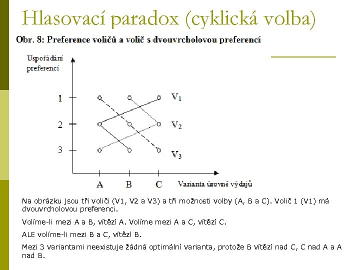 Hlasovací paradox (cyklická volba) Na obrázku jsou tři voliči (V 1, V 2 a