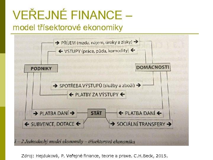 VEŘEJNÉ FINANCE – model třísektorové ekonomiky Zdroj: Hejduková, P. Veřejné finance, teorie a praxe.