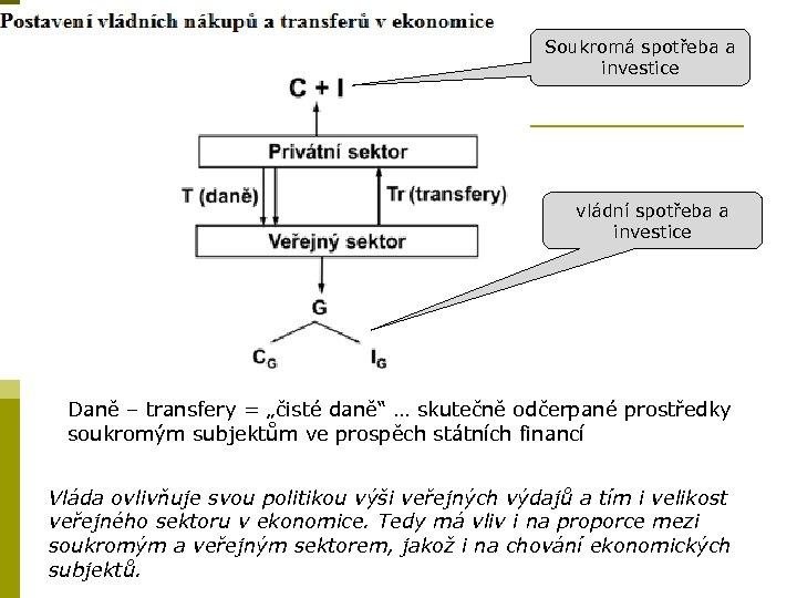 """Soukromá spotřeba a investice vládní spotřeba a investice Daně – transfery = """"čisté daně"""""""
