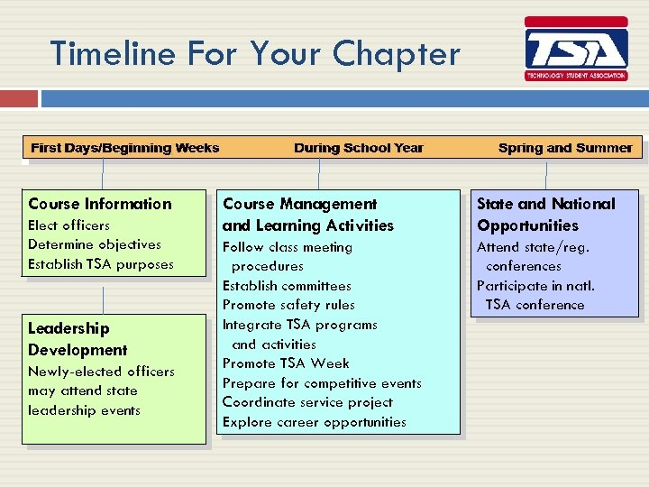 Timeline For Your Chapter Course Information Elect officers Determine objectives Establish TSA purposes Leadership
