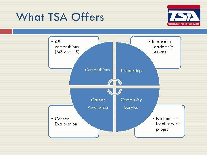 What TSA Offers • 69 competitions (MS and HS) • Integrated Leadership Lessons Competitions