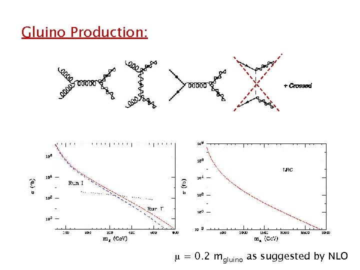 Gluino Production: = 0. 2 mgluino as suggested by NLO