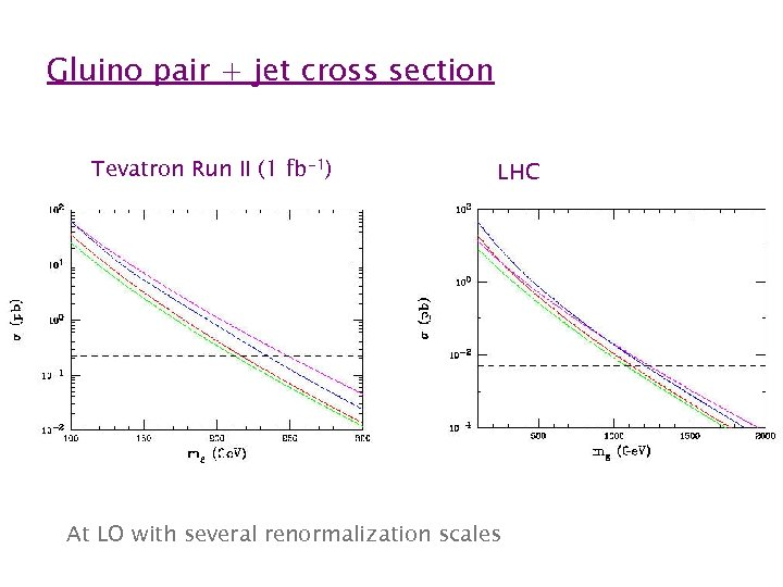 Gluino pair + jet cross section Tevatron Run II (1 fb-1) LHC At LO