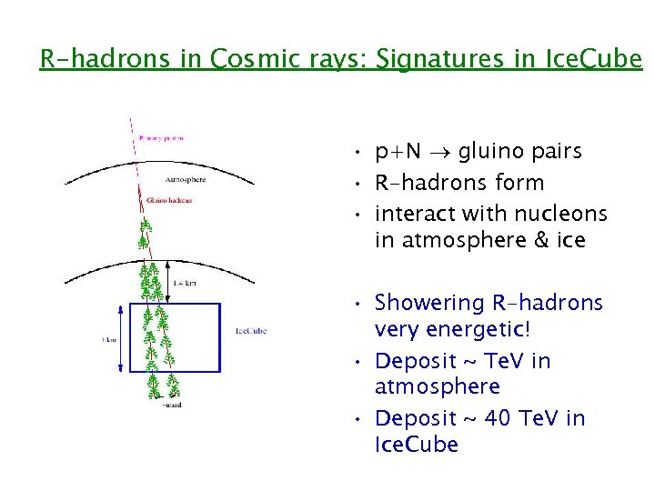 R-hadrons in Cosmic rays: Signatures in Ice. Cube • p+N gluino pairs • R-hadrons