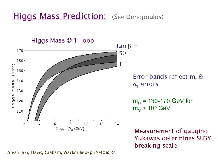 Higgs Mass Prediction: (See Dimopoulos) Higgs Mass @ 1 -loop tan = 50 1