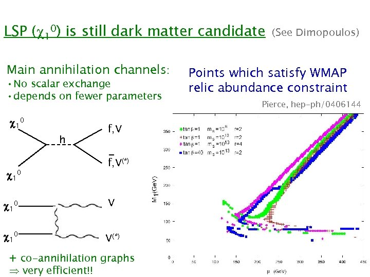 LSP ( 10) is still dark matter candidate Main annihilation channels: • No scalar