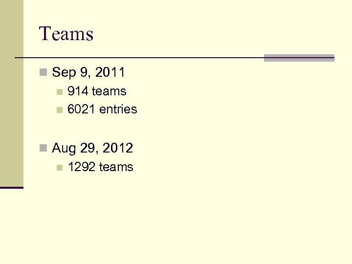 Teams n Sep 9, 2011 n 914 teams n 6021 entries n Aug 29,