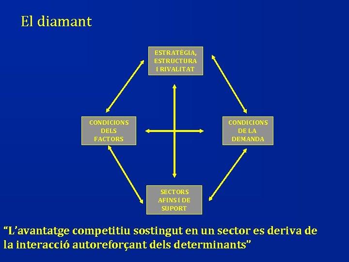 El diamant ESTRATÈGIA, ESTRUCTURA I RIVALITAT CONDICIONS DELS FACTORS CONDICIONS DE LA DEMANDA SECTORS