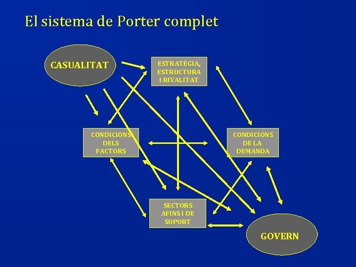 El sistema de Porter complet CASUALITAT ESTRATÈGIA, ESTRUCTURA I RIVALITAT CONDICIONS DELS FACTORS CONDICIONS