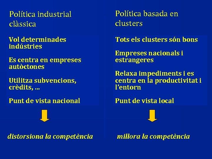 Política industrial clàssica Política basada en clusters Vol determinades indústries Tots els clusters són