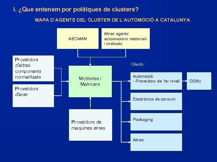 i. ¿Que entenem por polítiques de clusters? MAPA D'AGENTS DEL CLUSTER DE L'AUTOMOCIÓ A