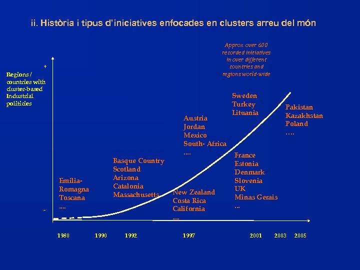 ii. Història i tipus d'iniciatives enfocades en clusters arreu del món Approx. over 600