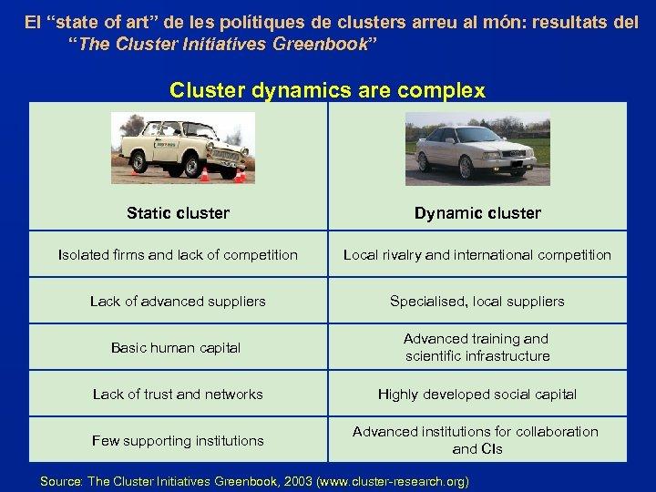 """El """"state of art"""" de les polítiques de clusters arreu al món: resultats del"""
