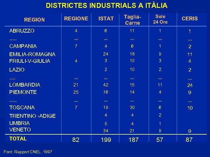 DISTRICTES INDUSTRIALS A ITÀLIA REGION ABRUZZO. . . CAMPANIA EMILIA-ROMAGNA FRIULI-V-GIULIA REGIONE ISTAT Taglia.