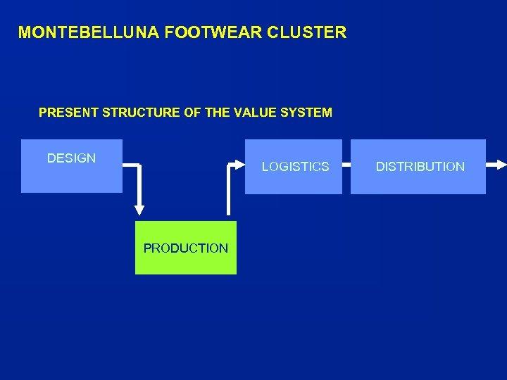 MONTEBELLUNA FOOTWEAR CLUSTER PRESENT STRUCTURE OF THE VALUE SYSTEM DESIGN LOGISTICS PRODUCTION DISTRIBUTION