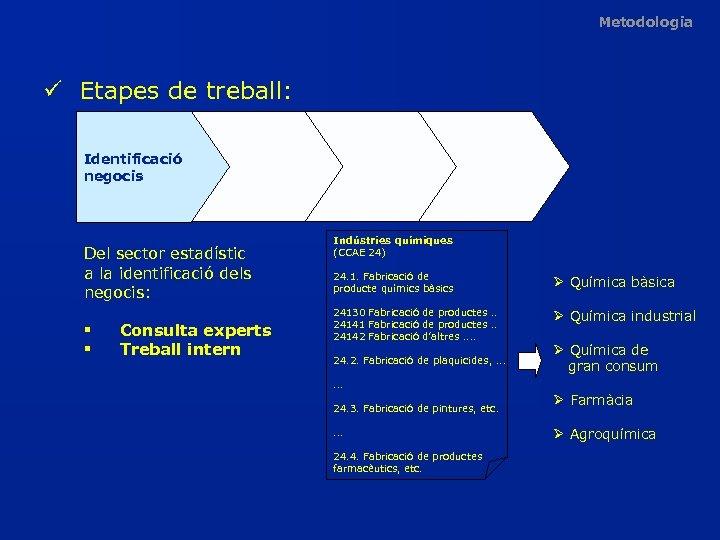 Metodologia ü Etapes de treball: Identificació negocis Del sector estadístic a la identificació dels