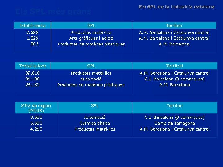 Els SPL més grans Els SPL de la indústria catalana Establiments SPL Territori 2.