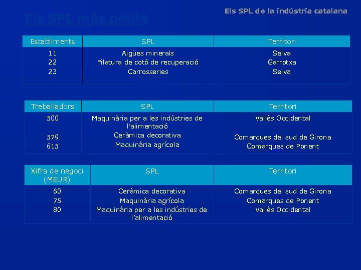 Els SPL més petits Els SPL de la indústria catalana Establiments SPL Territori 11