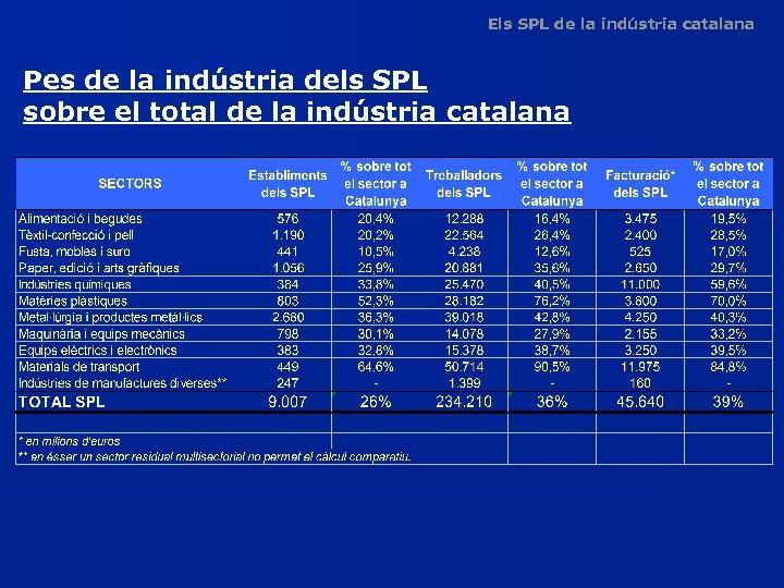 Els SPL de la indústria catalana Pes de la indústria dels SPL sobre el