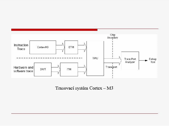 Trasovací systém Cortex – M 3