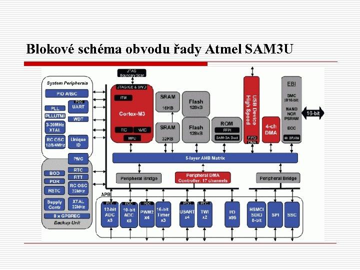 Blokové schéma obvodu řady Atmel SAM 3 U