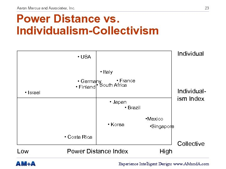 Aaron Marcus and Associates, Inc. 23 Power Distance vs. Individualism-Collectivism Individual • USA •
