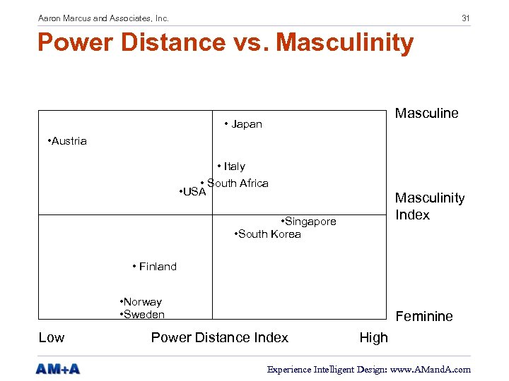 Aaron Marcus and Associates, Inc. 31 Power Distance vs. Masculinity Masculine • Japan •