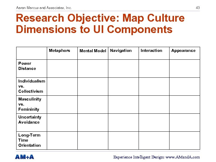 Aaron Marcus and Associates, Inc. 43 Research Objective: Map Culture Dimensions to UI Components