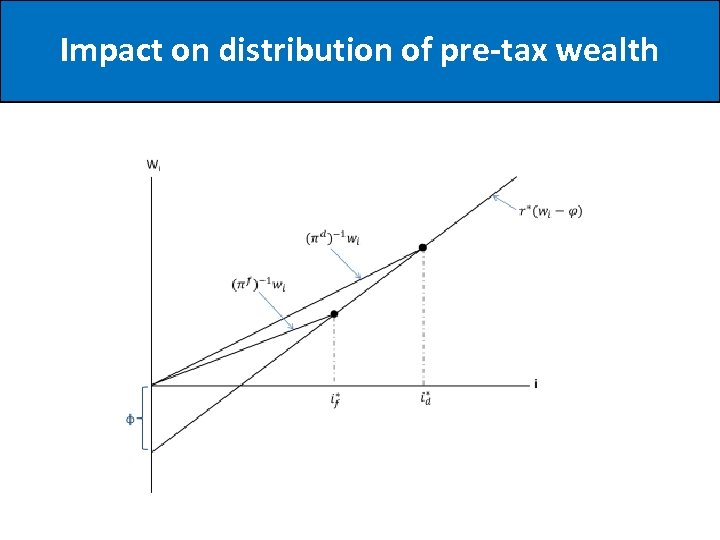 Impact on distribution of pre-tax wealth