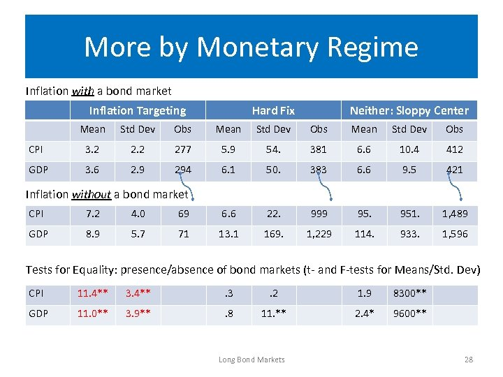 More by Monetary Regime Inflation with a bond market Inflation Targeting Hard Fix Neither: