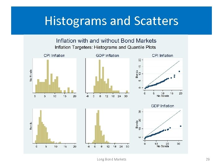 Histograms and Scatters Long Bond Markets 29