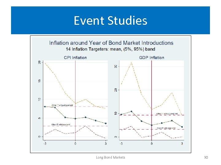Event Studies Long Bond Markets 30