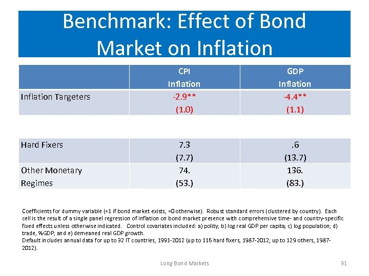 Benchmark: Effect of Bond Market on Inflation Targeters Hard Fixers Other Monetary Regimes CPI