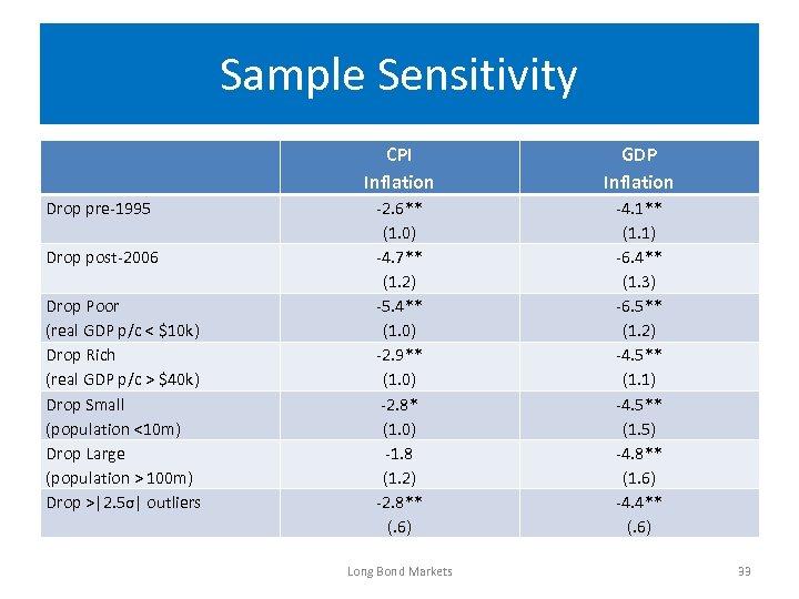 Sample Sensitivity CPI Inflation Drop pre-1995 Drop post-2006 Drop Poor (real GDP p/c <