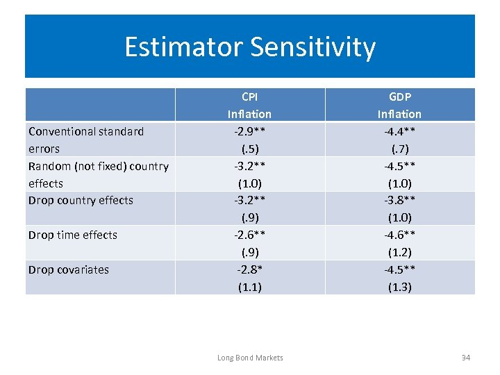 Estimator Sensitivity Conventional standard errors Random (not fixed) country effects Drop time effects Drop