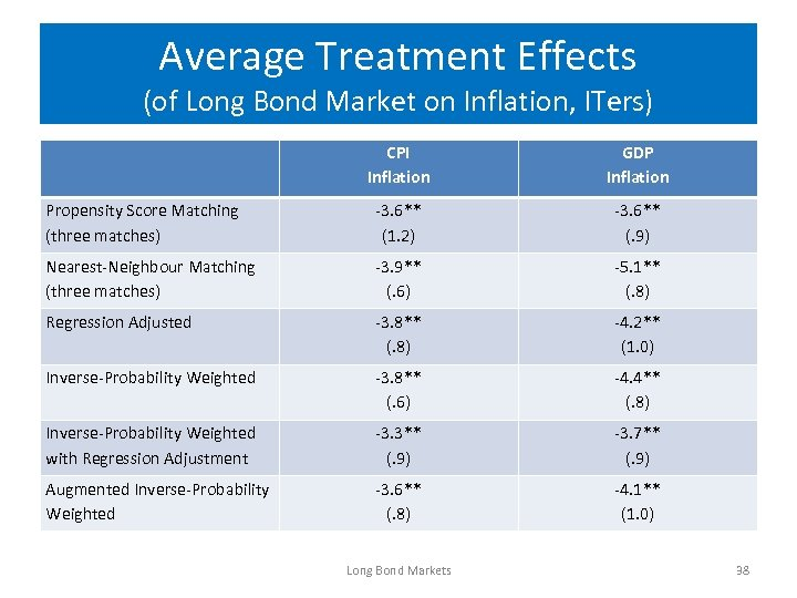 Average Treatment Effects (of Long Bond Market on Inflation, ITers) CPI Inflation GDP Inflation