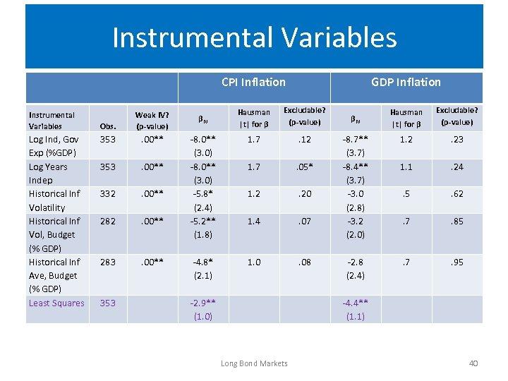 Instrumental Variables CPI Inflation Instrumental Variables Log Ind, Gov Exp (%GDP) Log Years Indep