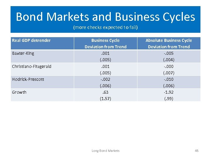 Bond Markets and Business Cycles (more checks expected to fail) Real GDP detrender Baxter-King