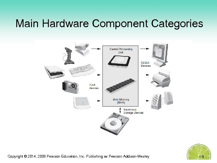 Main Hardware Component Categories Copyright © 2014, 2008 Pearson Education, Inc. Publishing as Pearson