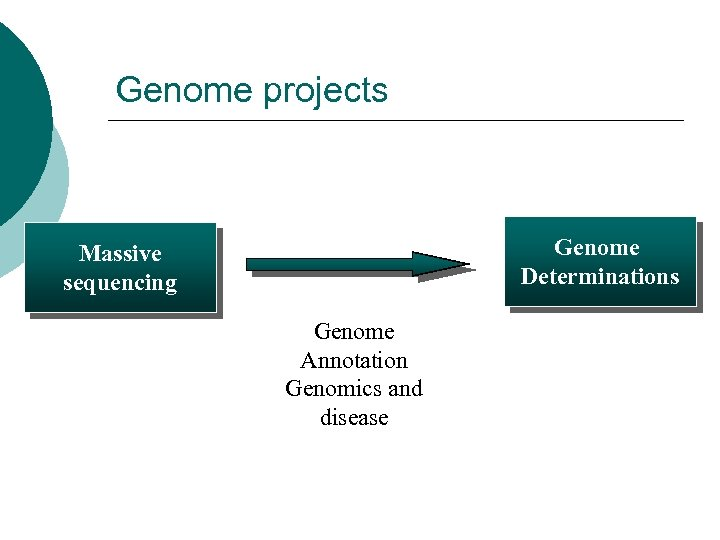 Genome projects Genome Determinations Massive sequencing Genome Annotation Genomics and disease