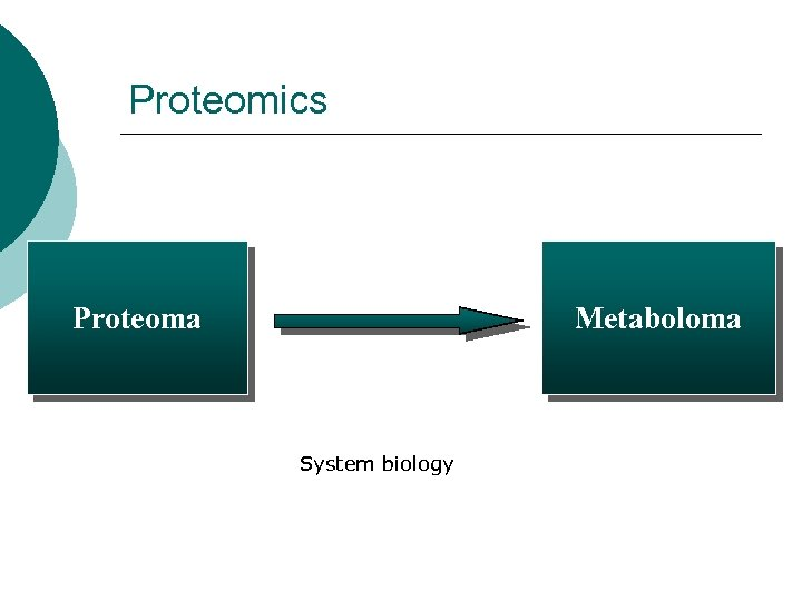 Proteomics Proteoma Metaboloma System biology