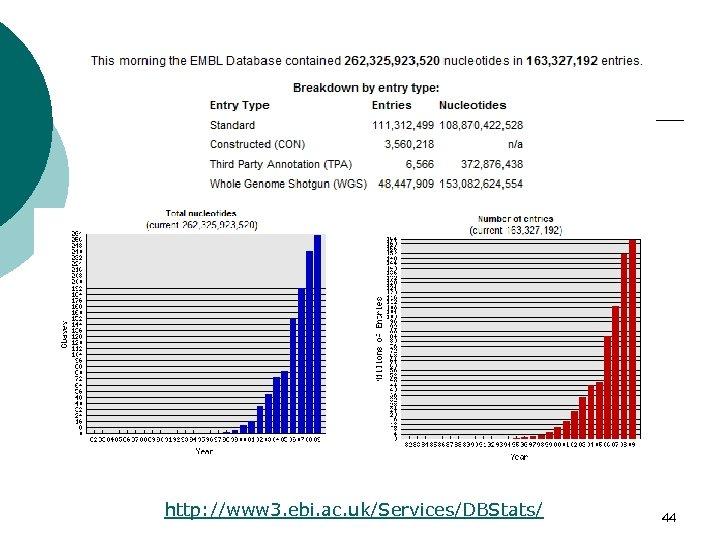 http: //www 3. ebi. ac. uk/Services/DBStats/ 44