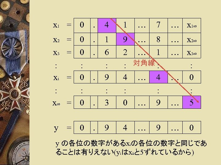 x 1 = 0 . 4 1 … 7 … x 1∞ x 2