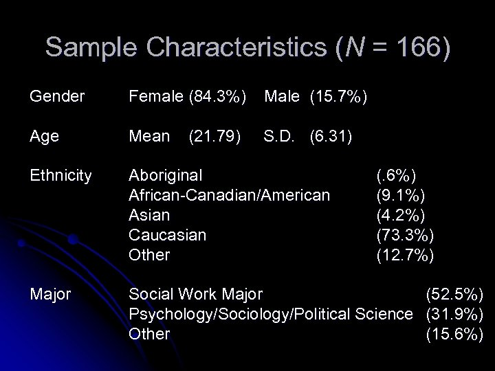 Sample Characteristics (N = 166) Gender Female (84. 3%) Male (15. 7%) Age Mean