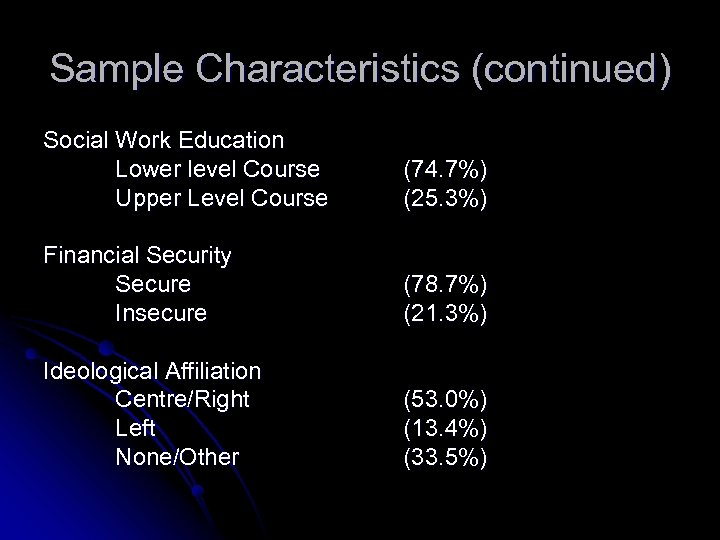 Sample Characteristics (continued) Social Work Education Lower level Course Upper Level Course (74. 7%)
