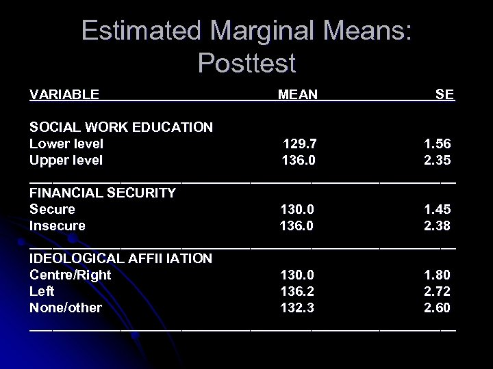 Estimated Marginal Means: Posttest VARIABLE MEAN SE SOCIAL WORK EDUCATION Lower level 129. 7