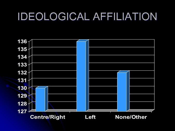 IDEOLOGICAL AFFILIATION