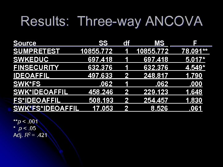 Results: Three-way ANCOVA Source SS SUMPRETEST 10855. 772 SWKEDUC 697. 418 FINSECURITY 632. 376